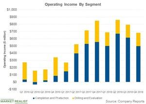 uploads/2019/01/operating-income-by-segment-1.jpg