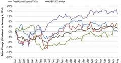uploads///Stock Performance of Pinnacle Foods and Peers
