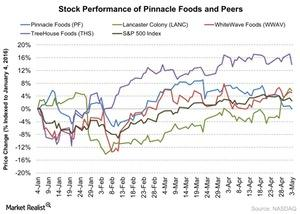 uploads/2016/05/Stock-Performance-of-Pinnacle-Foods-and-Peers-2016-05-051.jpg