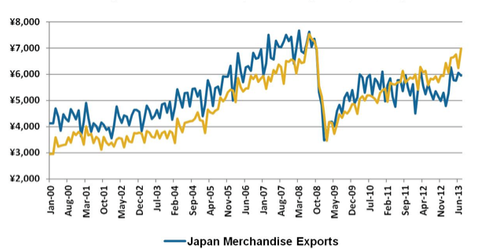 uploads/2013/08/Japan-Merchandise-Exports-Imports.png