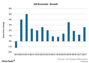 uploads///Economic growth