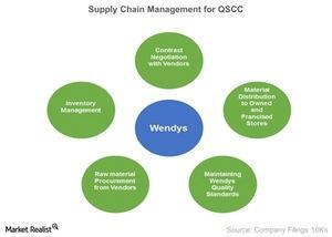 uploads/2015/03/Supply-Chain-Management-for-QSCC-2015-03-251.jpg