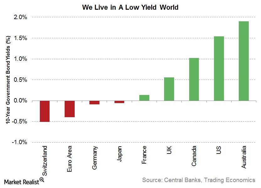 uploads///low yield world
