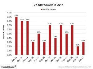 uploads/2017/08/UK-GDP-Growth-in-2Q17-2017-08-06-1.jpg