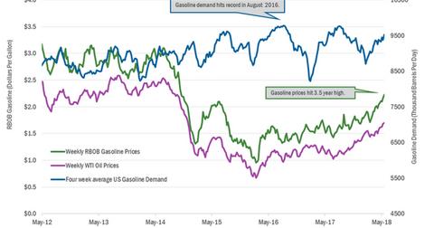 uploads/2018/05/gasoline-demand-1.png
