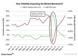 uploads/2017/05/How-Volatility-Impacting-the-Market-Movement-2017-05-25-1.jpg