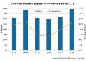 uploads/2016/02/Consumer-Business-Segment-Performance-in-Fiscal-4Q15-2016-02-011.jpg