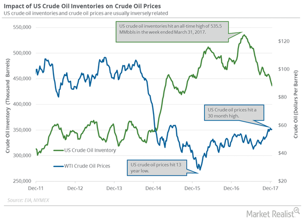 uploads///oil inventory and price