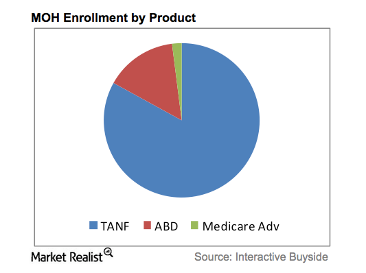 MOH Enrollment by Product