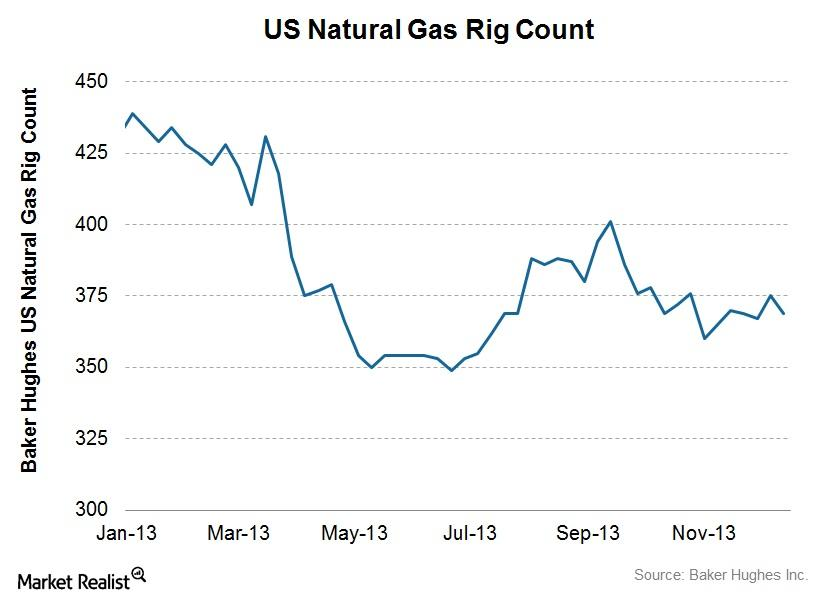 2013.12.15 - Nat Gas Rigs ST