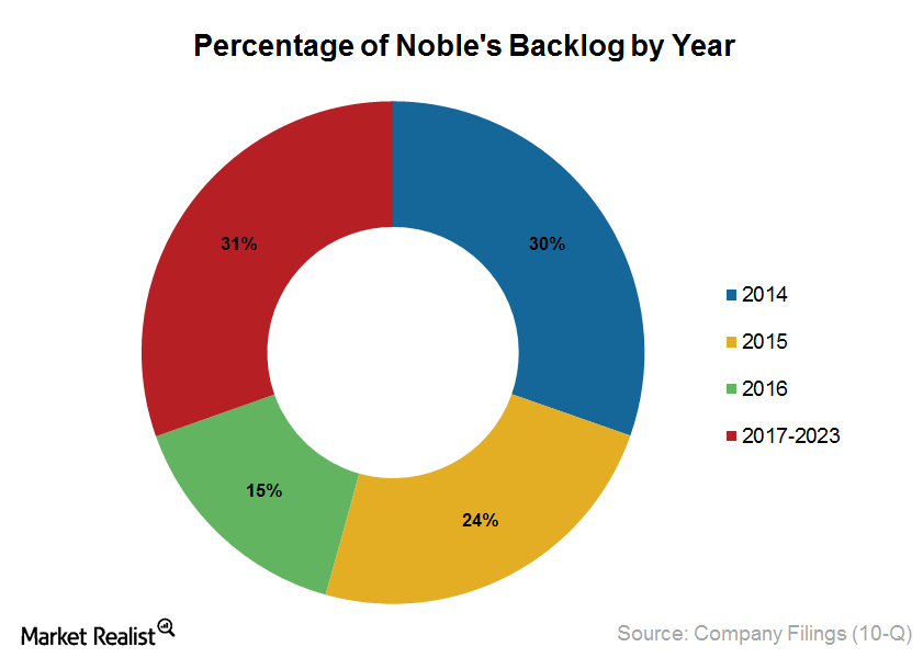 Backlog percentage