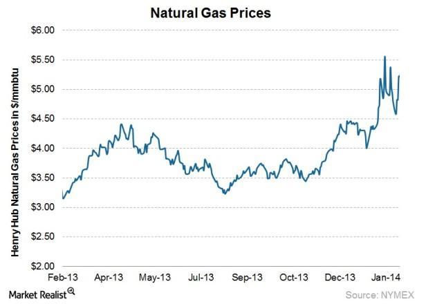 2014.02.18 - Nat Gas ST