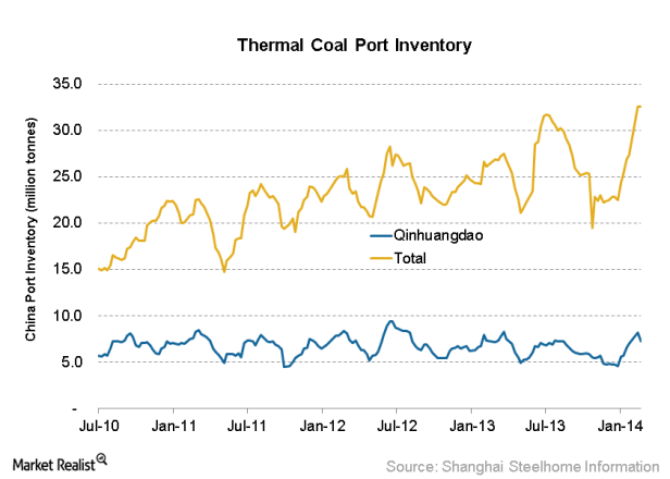 China Thermal Coal Port Inventory