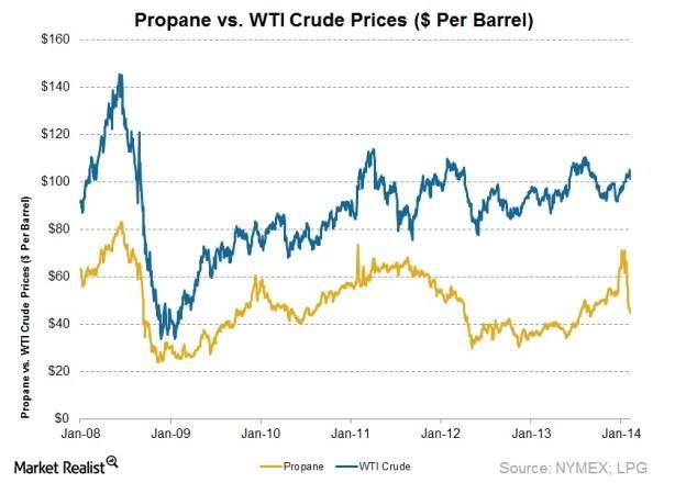 2014.03.03 - Propane vs WTI Crude