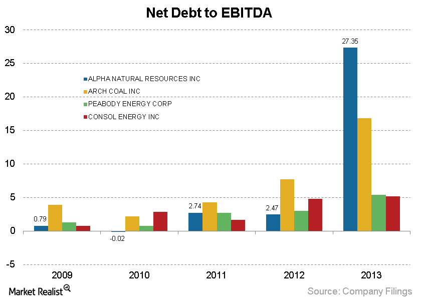 ANR Net Debt to EBITDA