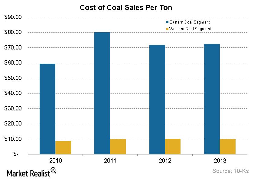 Cost of Coal Per Ton