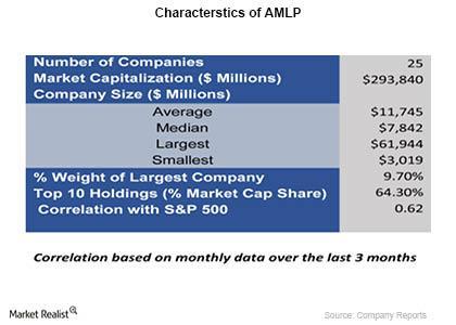 Characterstics of AMLP
