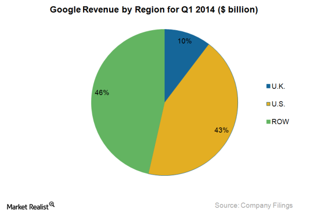 Google Revenue by Region