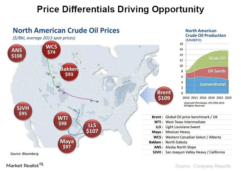 Price Differentials Driving Opportunity