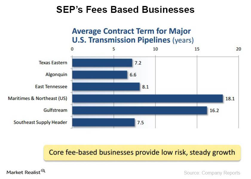 SEP's Fees Based Businesses