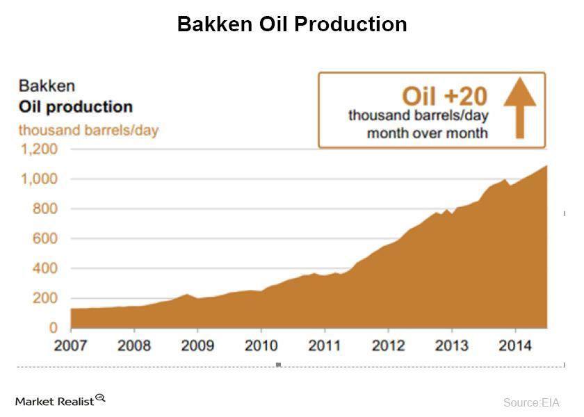 Bakken Oil Production