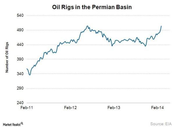 Oil Rigs in Permian