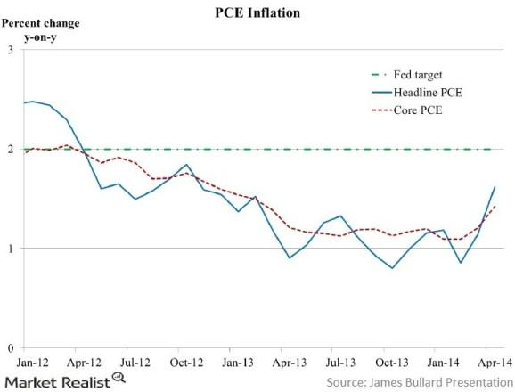 PCE inflation rate