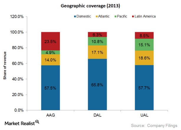 6. Geographic coverage
