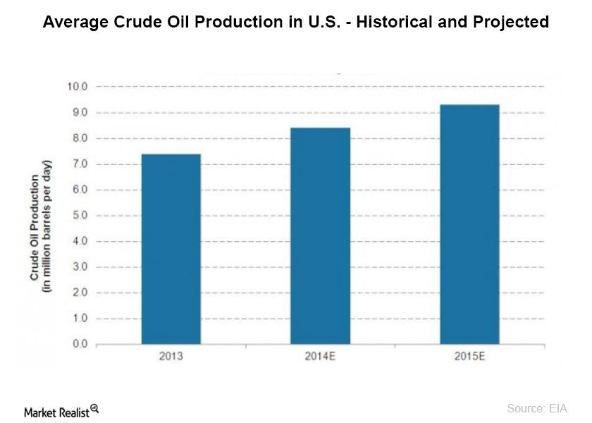 Average Crude Oil Production in U.S. - Historical and Projected