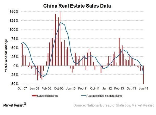 China RE Sales Data