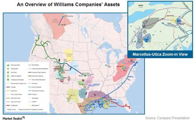 Asset overview