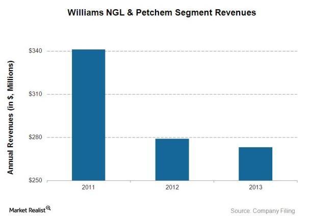 Petchem Revenues