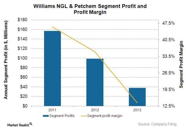 Petchem profit