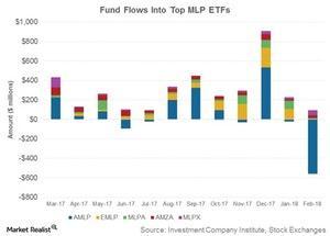uploads///fund flows into top mlp etfs