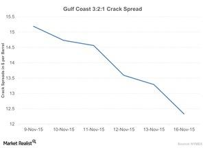uploads/2015/11/Gulf-Coast-3-2-1-Crack-Spread-2015-11-171.jpg