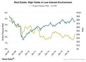 uploads///Real Estate High Yields in Low Interest Environment