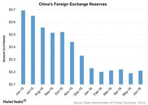 uploads///Chinas Foreign Exchange Reserves