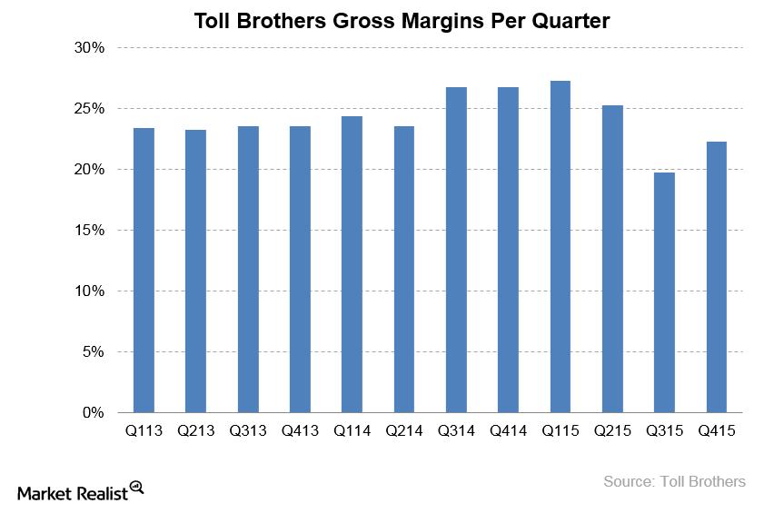 uploads///Toll Brothers Gross Margins