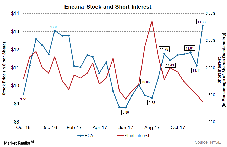 uploads///ECA WU_ Short Interest