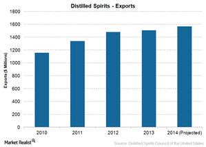 uploads///Spirits Exports
