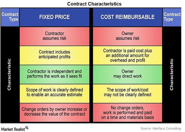 uploads///contract characterisits