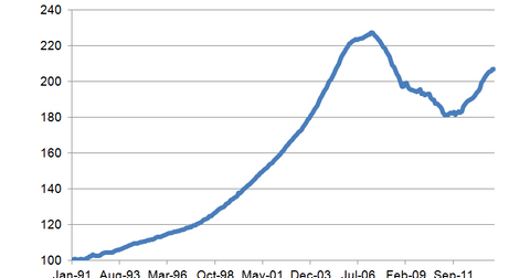 uploads/2014/01/FHFA-House-Price-Index.png