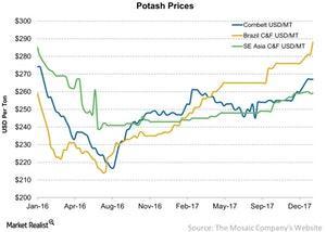 uploads/2018/01/Potash-Prices-2018-01-21-1.jpg