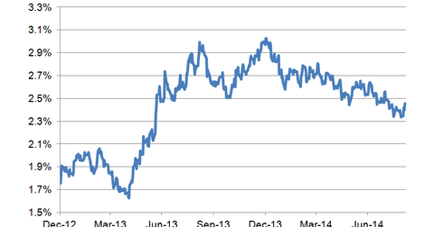 uploads/2014/09/10-year-bond-yield-LT1.png