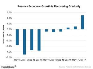 uploads///Russias Economic Growth is Recovering Gradually