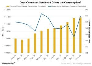 uploads/2017/01/Does-Consumer-Sentiment-Drives-the-Consumption-2017-01-29-1.jpg