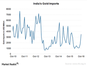 uploads/2017/10/india-gold-imports-2-1.png