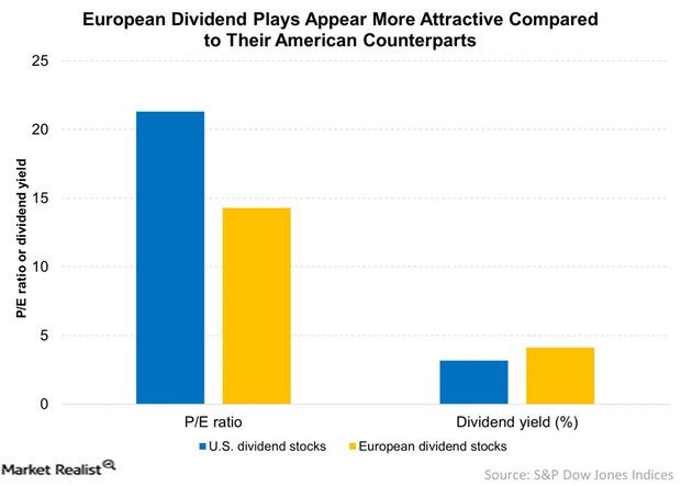 uploads///European Dividend Plays Appear More Attractive Compared to Their American Counterparts