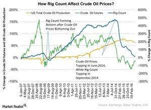 uploads///How Rig Count Affect Crude Oil Prices