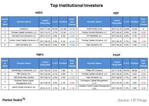 uploads///top institutional investors